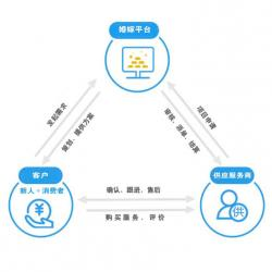 【商家篇】-OEmarry Ver2.X婚嫁O2O电商平台功能